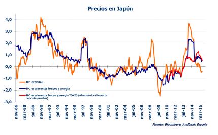 Andbank gráfico precios en Japón