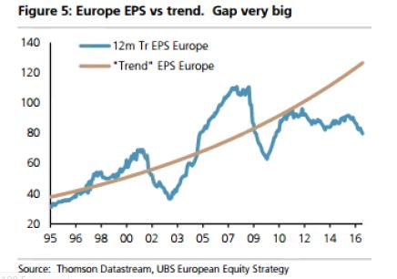 Andbank gráfico tendencia beneficios Europa