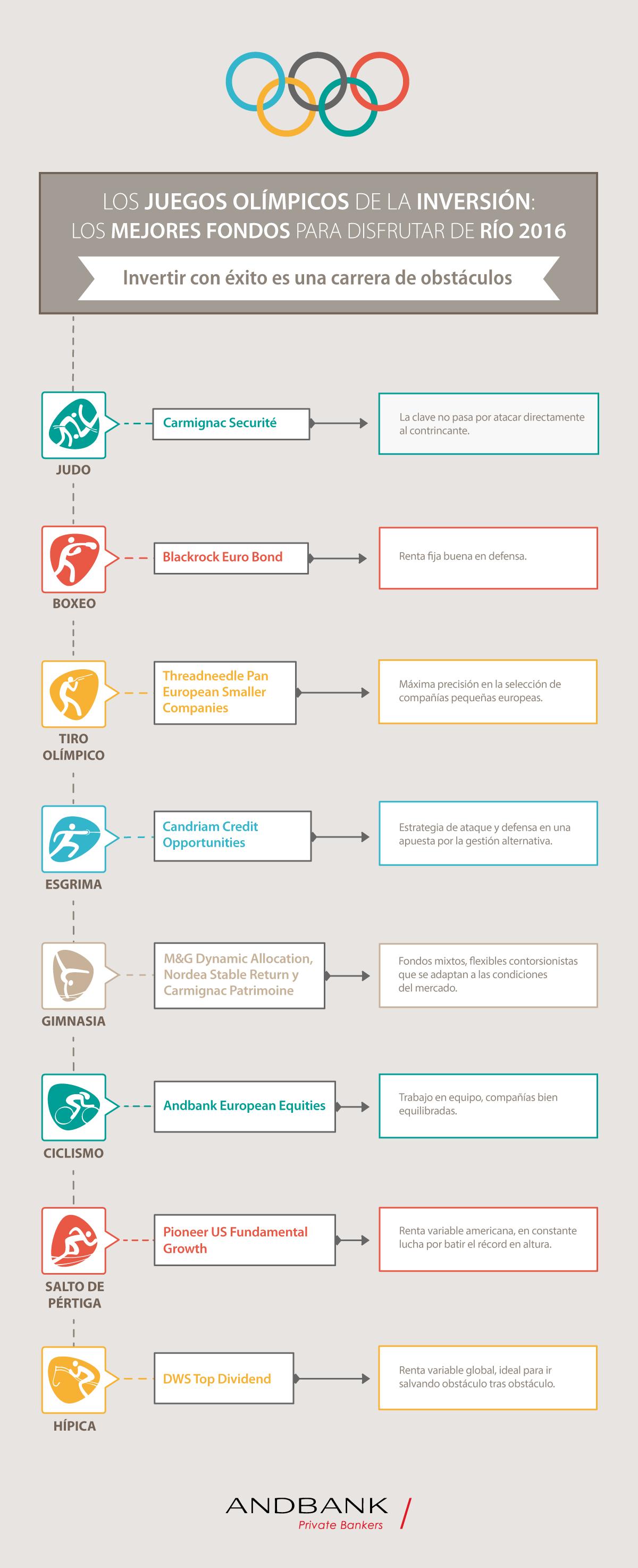 Infografía fondos de inversión Andbank