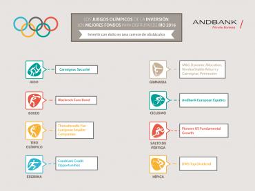 Los Juegos Olímpicos de la inversión: los mejores fondos para disfrutar de Río 2016