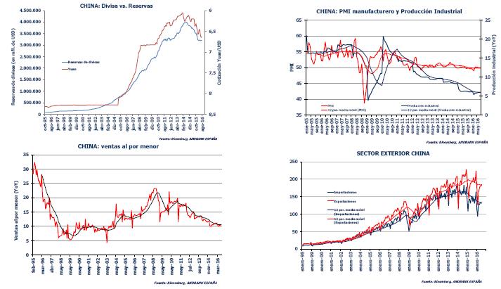 Datos China