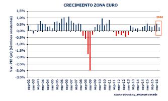 gráfico crecimiento Eurozona