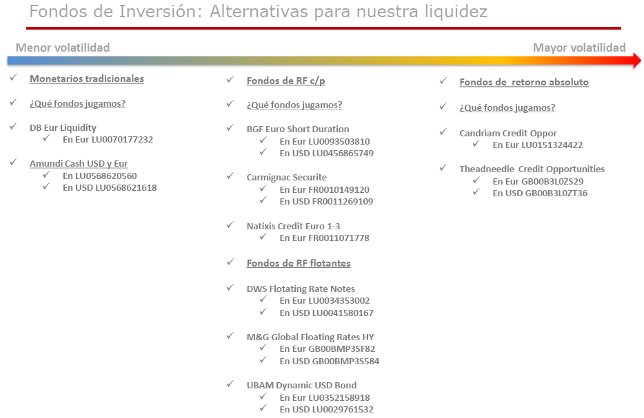 Fondos_inversion_como_alternativa_a_liquidez