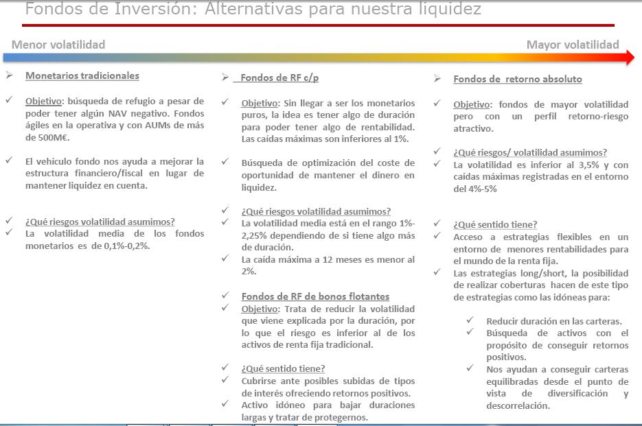 Alternativas_liquidez_fondos_de_inversion