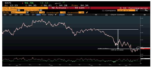 Andbank gráfico banca versus índice Eurostoxx