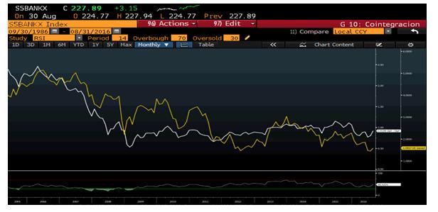 Andbank gráfico banca versus bono