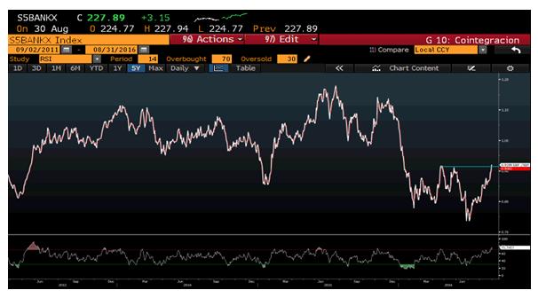 Andbank gráfico bancos en Bolsa