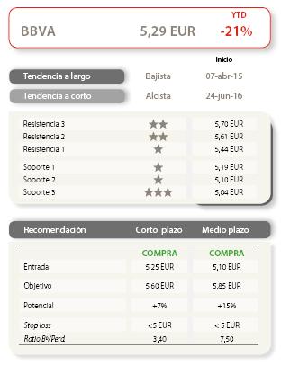 Datos_analisis_tecnico_cotizacion_BBVA