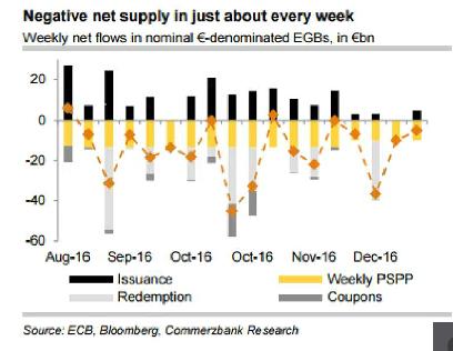Andbank gráfico flujos monetarios