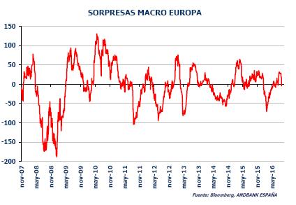 Andbank gráfico sorpresas macro Europa