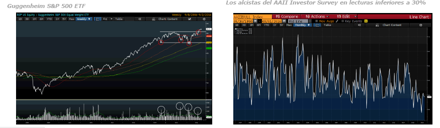 Andbank gráficos índices Bolsa Estados Unidos