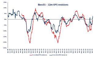 El último trimestre podría devolverle al Ibex todo lo quitado el resto del año