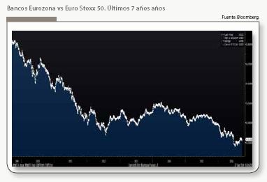 Grafico_cotizacion_bancos_europeos