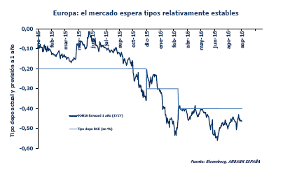 Grafico_tipos_interes_Eurozona