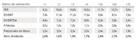 Andbank_ratios_valoracion_Continental