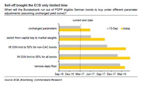 Grafico compras BCE