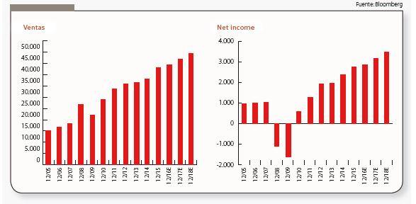 Continental, crecimientos esperados muy atractivos, a pesar del profit warning. Andbank Convicción