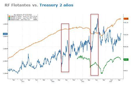 Grafico_bonos_flotantes