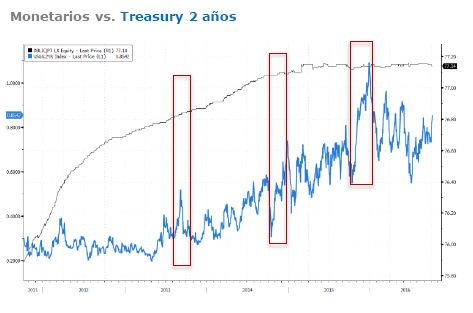 Grafico_fondos_monetarios