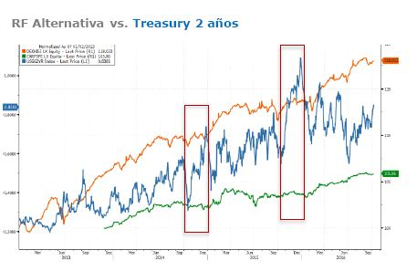 Grafico_renta_fija_alternativa