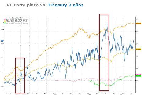 Grafico_renta_fija_corto_plazo