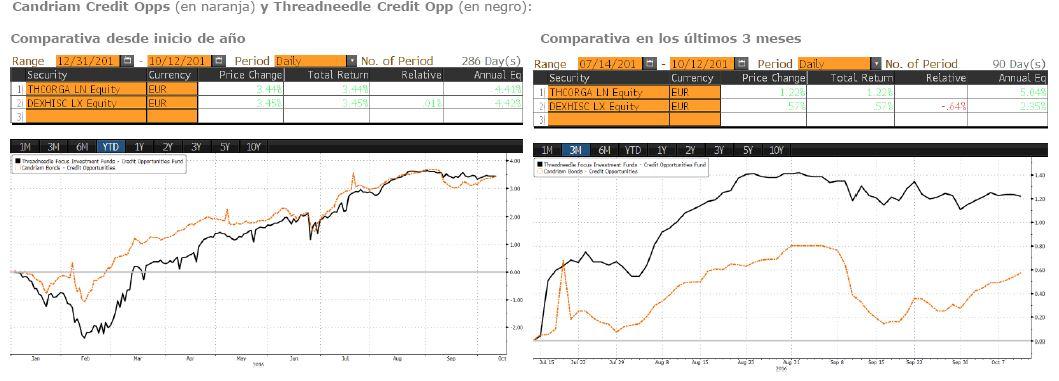 Grafico_fondos_de_inversion_Candrian