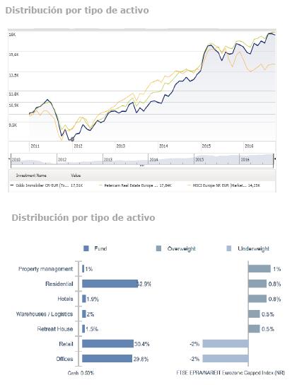 Grafico_fondos_de_inversion