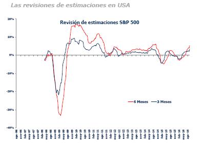 Revision_estimaciones_SP500