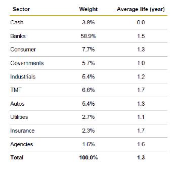 Sectores_fondos_de_inversion