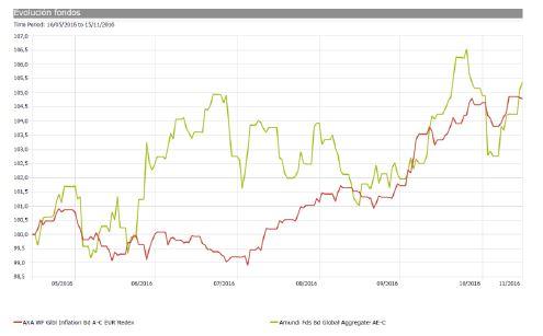 Grafico_fondos_inversion