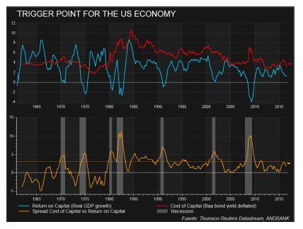 Graficos_economia_Estados_Unidos