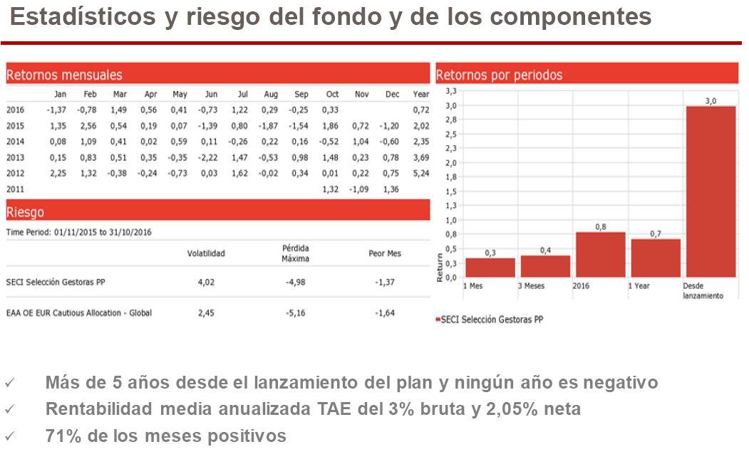 Rentabilidad_SECI_renta_fija