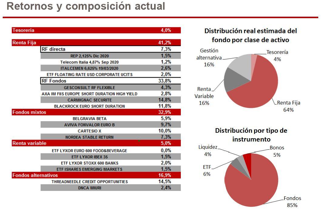 SECI_renta_fija_plan_pensiones