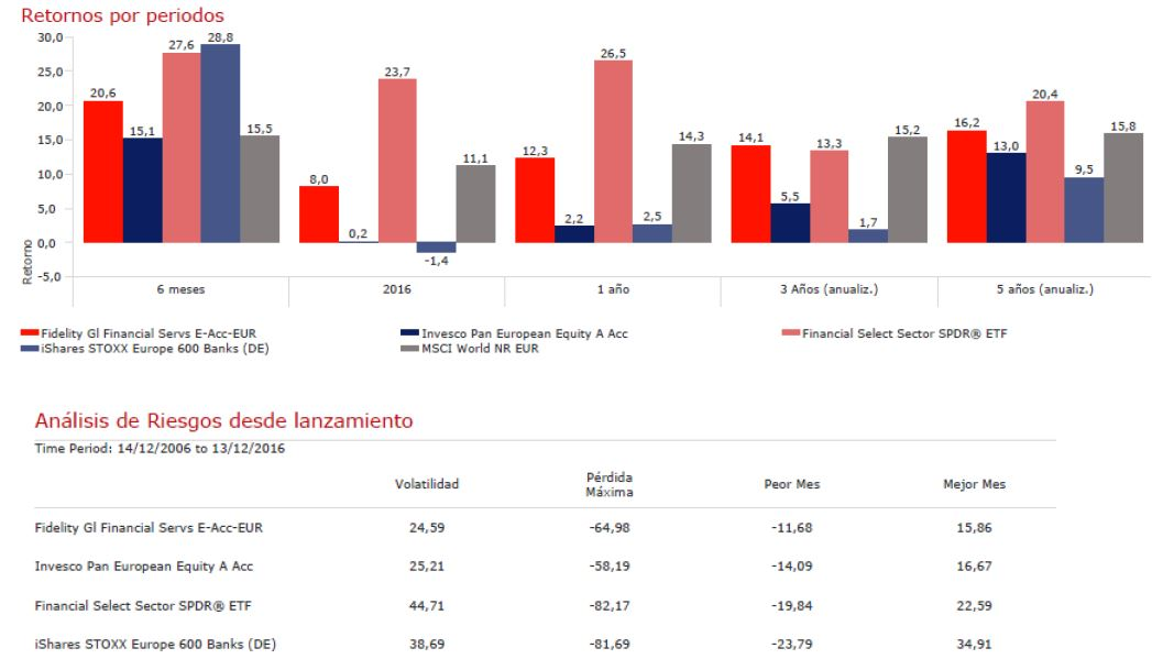 Andbank_grafico_retorno_fondos_de_inversion