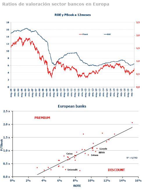 Andbank_grafico_Bancos_cotizados_Europa