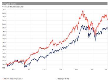 Fondo del mes Andbank