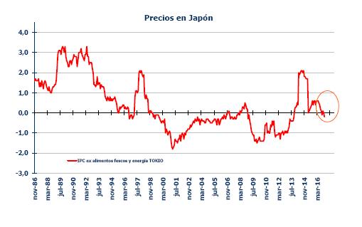 precios japon