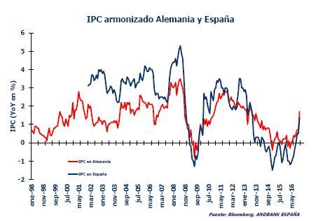 Grafico precios