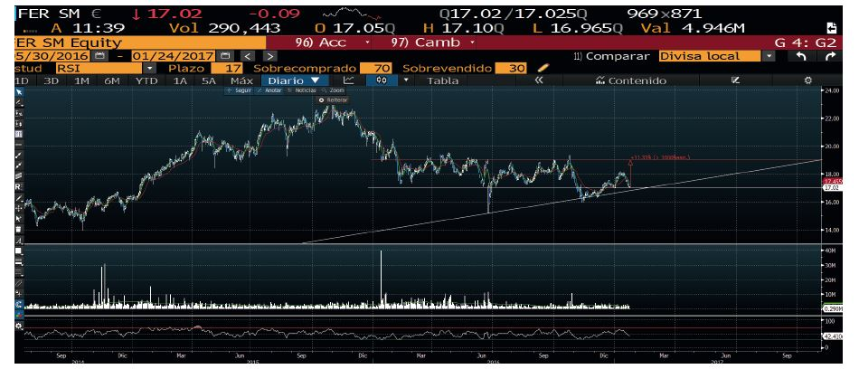 Grafico_Ferrovial_Bloomberg_Andbank