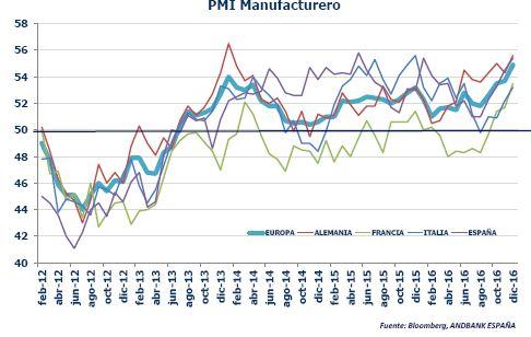 Grafico_PMI_manufacturero
