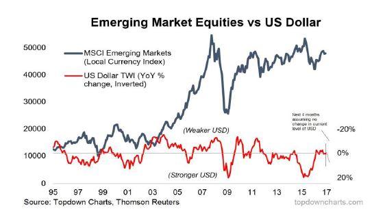 Grafico_emergentes_frente_a_dolar