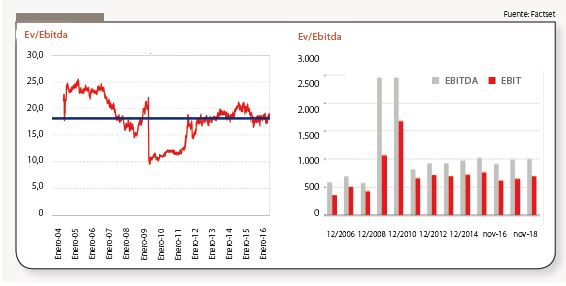 Graficos_Ferrovial_Andbank