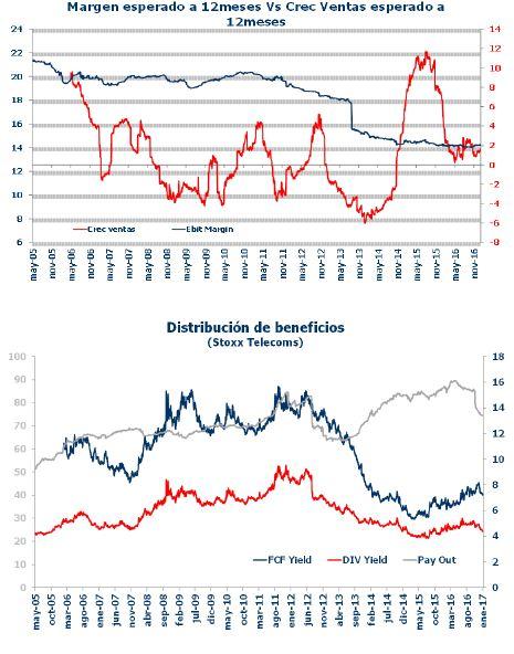 Graficos_telecos_Andbank