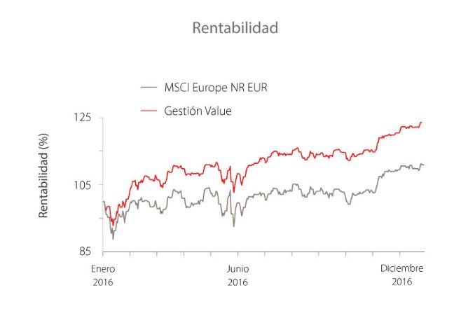 Grafico_gestion_value