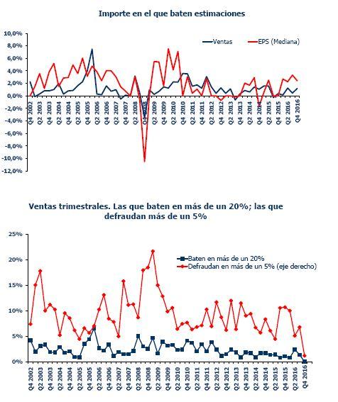 Resultados en Europa: la recuperación está en marcha y el desglose sectorial es alentador