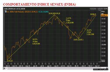 Grafico_Bolsa_India
