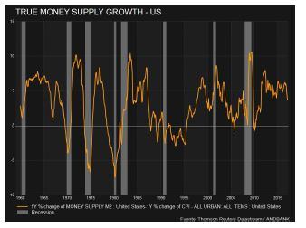 Grafico_Andbank_masa_monetaria_EEUU