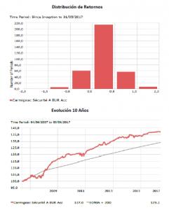 Andbank graficos del fondo de inversión Carmignac Securite