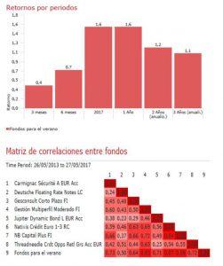 Andbank fondos de inversión verano