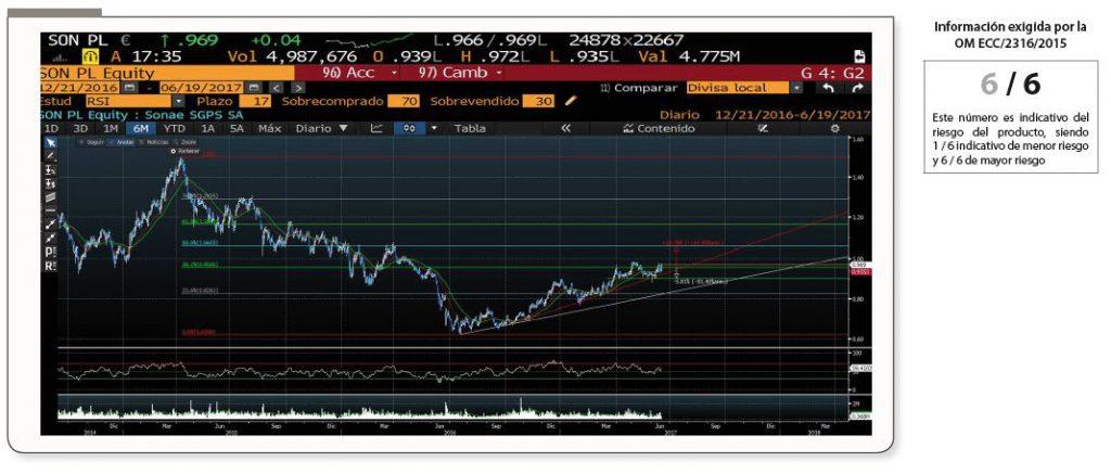 Andbank grafico Sonae Bloomberg